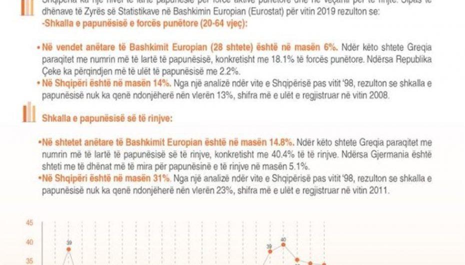 Si pozicionohet Shqipëria për nivelin e papunësisë së popullatës dhe rinisë në raport me vendet e BE
